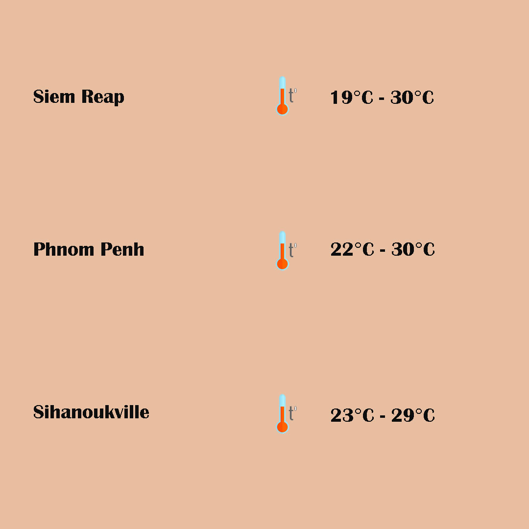 temperature of famous destinations in cambodia in december - Cambodia Travel